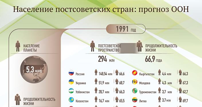 Население постсоветских стран: прогноз ООН