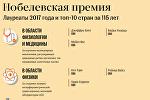 Лауреаты Нобелевской премии 2017 года