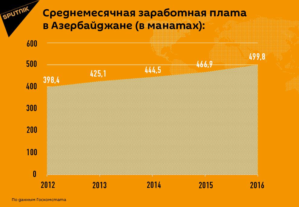 Среднемесячная заработная плата в Азербайджане