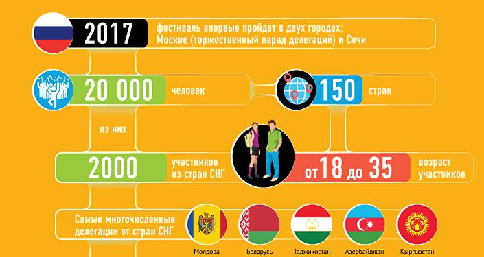 Фестиваль в Сочи объединит молодежь со всего мира
