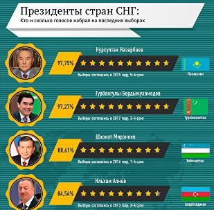 Рейтинг президентов стран СНГ