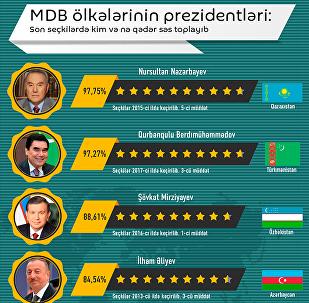 MDB ölkələri prezidentlərinin reytinqi