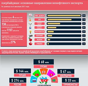 Основные направления ненефтяного экспорта Азербайджана