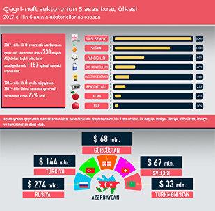 Qeyri-neft sektorunun 5 əsas ixrac ölkəsi