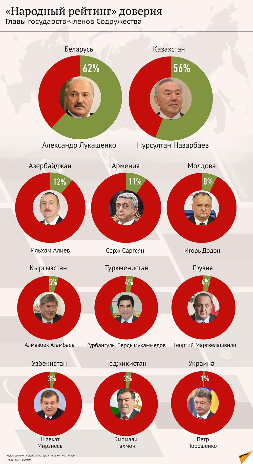 Народный рейтинг доверия