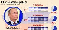 Vladimir Putinin prezidentlik qələbələri