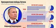 Президентские победы Владимира Путина