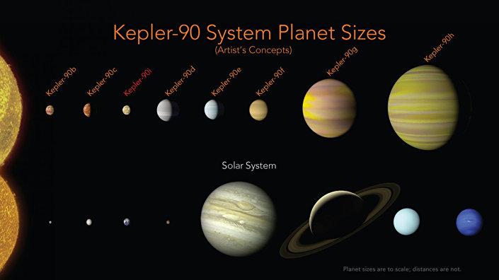 Kepler-90 ilə Günəş Sistemi'nin müqayisəsi