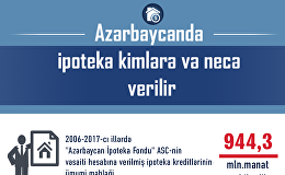 Azərbaycanda ipoteka kimlərə və necə verilir
