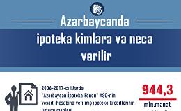 Azərbaycanda ipoteka kimlərə və necə verilir