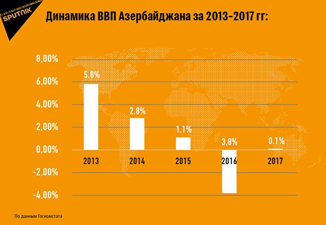 Динамика ВВП Азербайджана за 2013-2017 гг