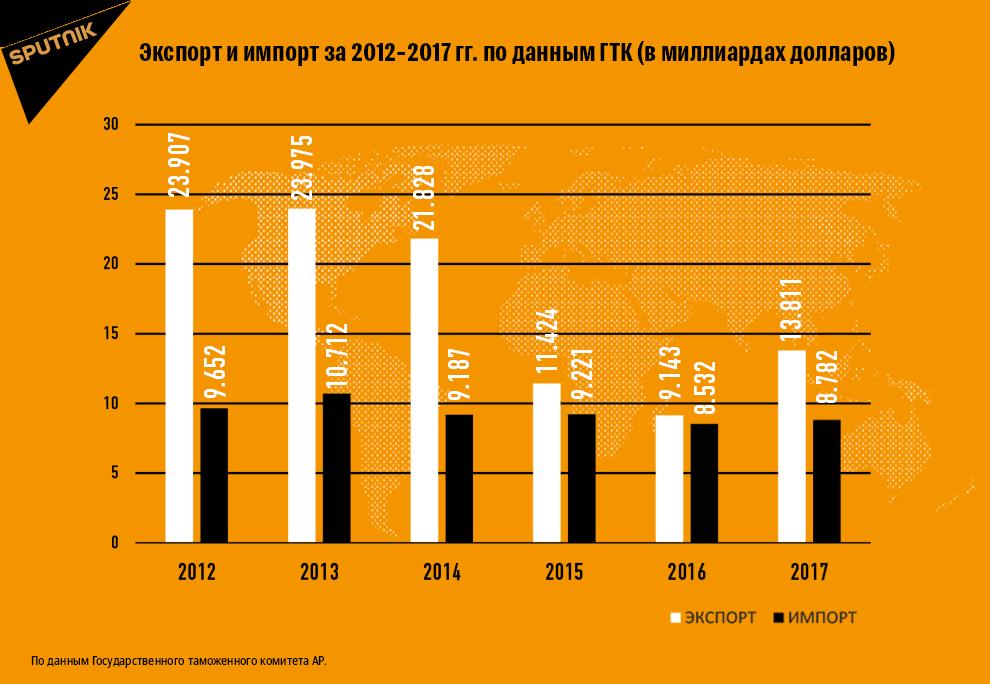 Экспорт и импорт за 2012-2017 гг.