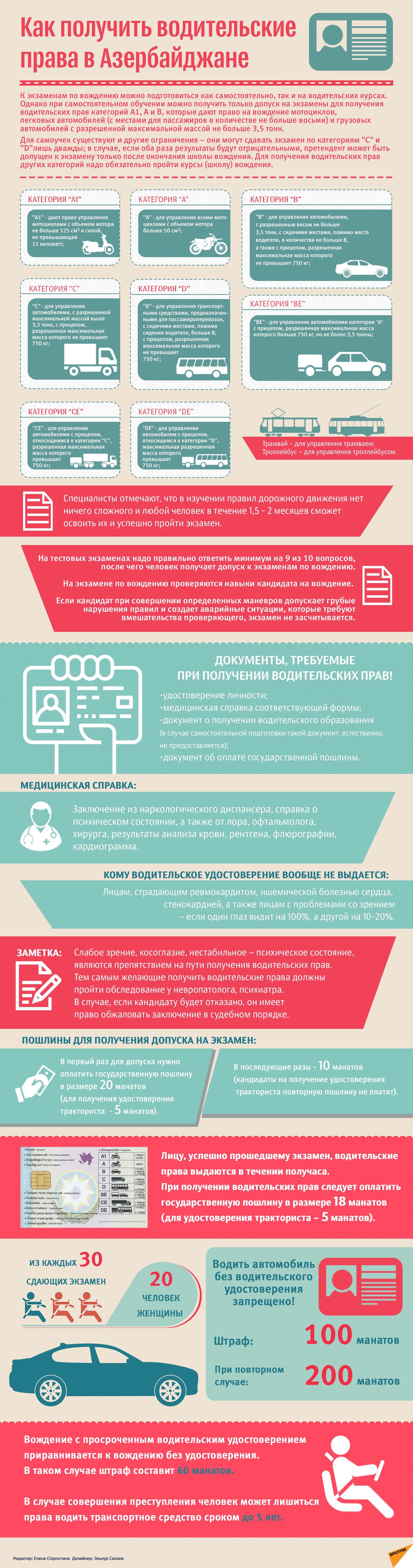 Как получить водительские права в Азербайджане