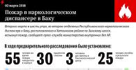 Пожар в Наркологическом диспансере в Баку