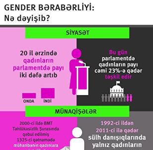Gender bərabərliyi