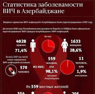 Статистика заболеваемости ВИЧ в Азербайджане