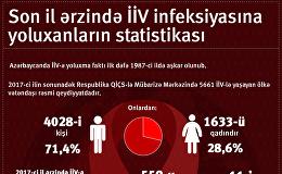 İİV infeksiyasına yoluxanların statistikası