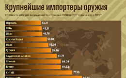 Крупнейшие импортеры оружия